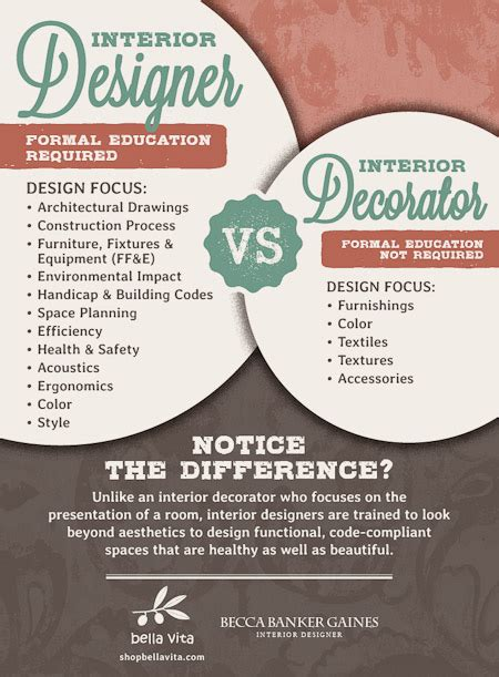 interior designer or decorator which is best for you