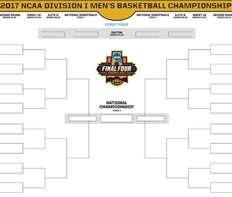 printable womens ncaa march madness bracket for 2017