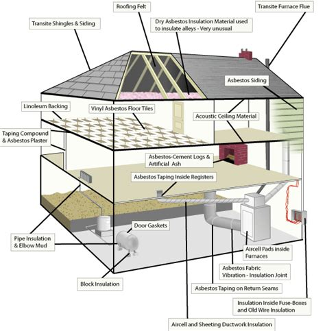 asbestos building materials in the home