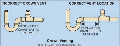 Plumbing Traps And Vents by Kitchen Sink Plumbing Vent Kitchen Sink Plumbing