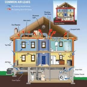 Hvac Design For Home Hvac Design 2 2 Lg Squared Archi Techs
