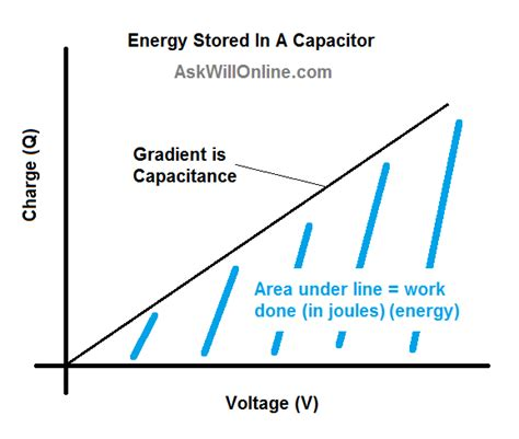 the energy stored in capacitors ask will