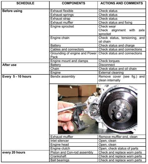 Parilla 125cc Leopard Maintenance And Troubleshooting