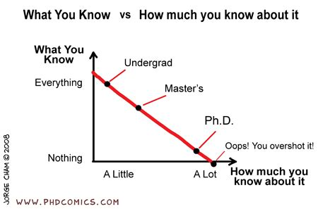 After Receiving Mba What Phd Program Should I Do by Alternative Careers Society Of Engineers