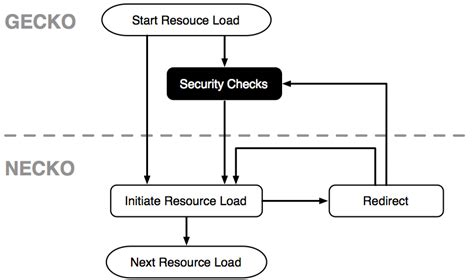 gecko layout engine adalah mozilla security blog