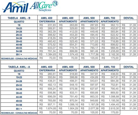 convenio 10875 ao 2016 tabela de pre 231 o amil df planos de sa 250 de amil df amil