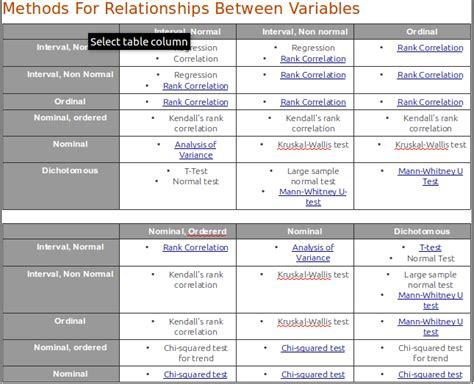 Metode Analisis Statistik memilih menentukan uji statistik untuk analisa data