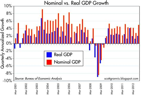 nominal vs real gdp calafia beach pundit quick thoughts on gdp more stagflation