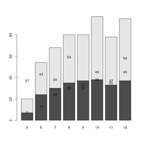 bar chart adding values to barplot of table in r stack