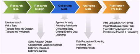 Design Effect In Research Methodology   quick overview of research process quants made easy