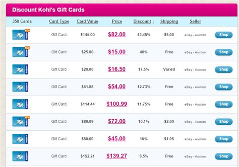 Kohls Discount Gift Cards - kohl s black friday a reseller s paradise tagging miles