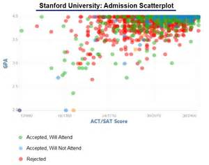 Stanford Admissions Essays by College Application Essays Accepted By Stanford Top 7 Best Essay Writing Service
