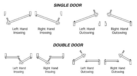 interior door swing chart determining the hand or handing of a door