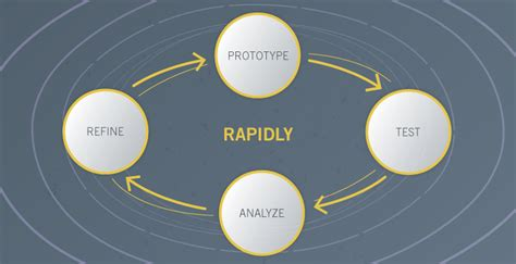 Rapid Prototyping why rapid prototyping for user research is no illusion
