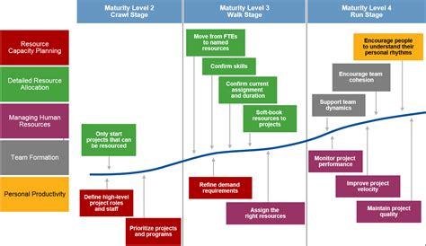 electrical engineering 4 year plan umn wiring diagrams