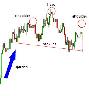 trading pattern head and shoulders how to trade the head and shoulders pattern in forex
