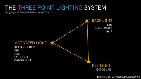 three point lighting setup watch why is three point lighting the filmmaking standard