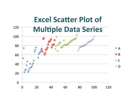 plot diagram exle scatter diagram with labels excel image collections how