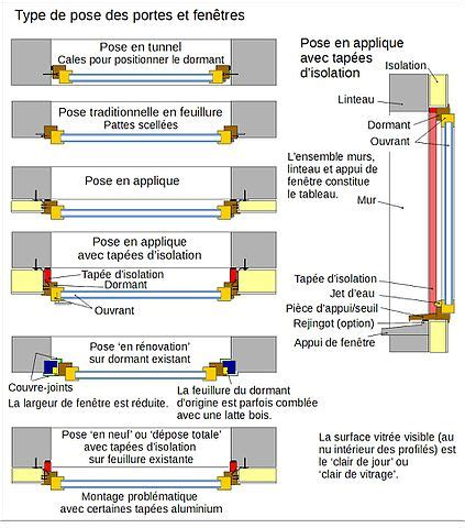 Bloc Porte Interieur 423 by Fichier Portes Et Fenetres Pose Jpg Wikip 233 Dia