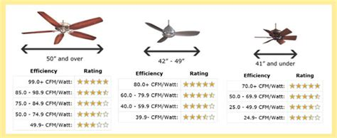 where can i buy a fan how to buy a ceiling fan guide