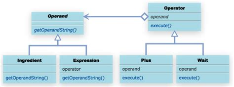 pattern interpreter java 23 interpreter パターン techscore テックスコア