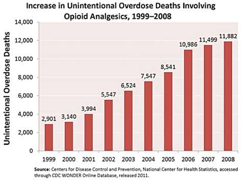 Inpatient Opiate Detox Near Me by 10 Opiate Addiction Statistics