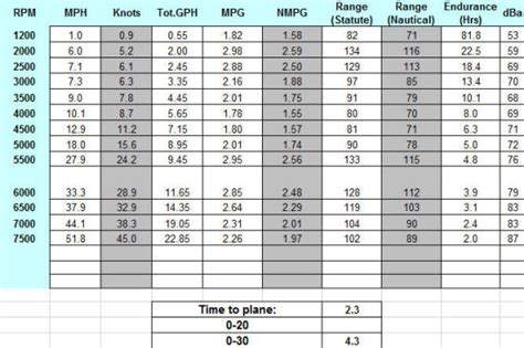 jet boat performance impeller chart outboard motor fuel consumption chart impremedia net