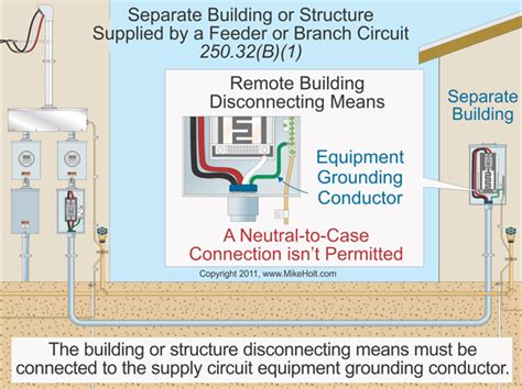 National Electric Code Section 250 4 A 1 by Code Q A Grounding And Bonding For Remote Building