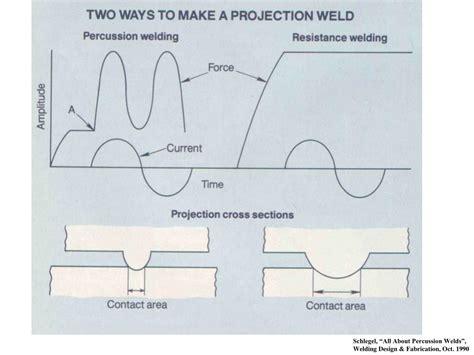 handbook of capacitor ppt capacitor discharge welding percussion welding magnetic ac stud welding powerpoint