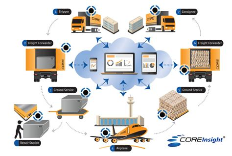 acl airshop provides coreinsight bluetooth uld tracking technology for cargo and tagging