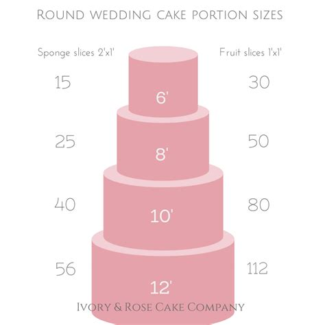 How Many Layer Cakes To Make A Size Quilt by Wedding Cake Size