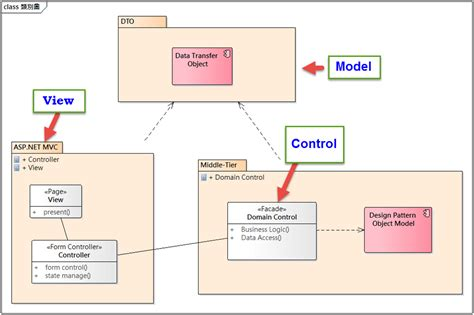 software design pattern mvc 開源免費下載 完整設計模式 design patterns 程式碼 c net uml model 檔
