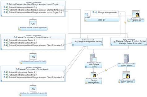 Deployment Diagram In Rational
