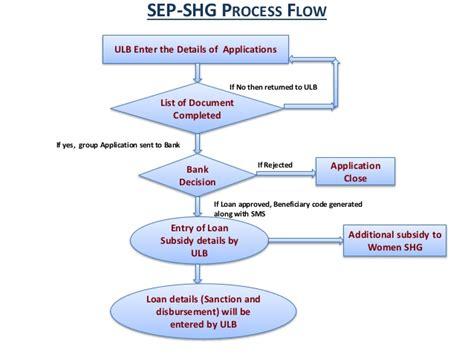 nulm process flow chart ppt