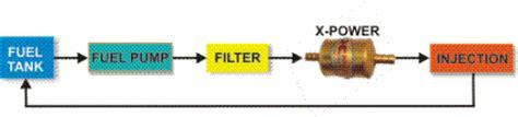 Selang Bensin Xenia cara pasang alat jual alat penghemat bbm xpower
