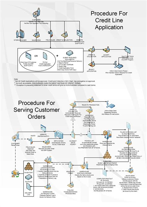 sales and collection cycle flowchart 301 moved permanently
