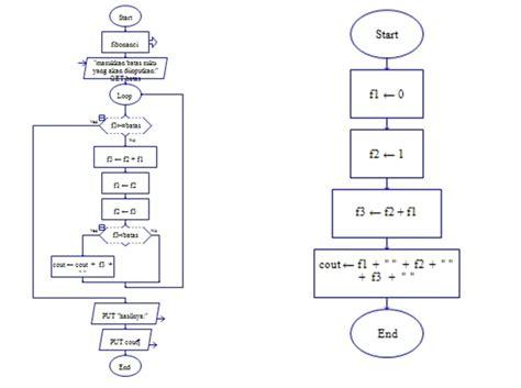 membuat flowchart luas segitiga algoritma pemrograman mencetak bilangan fibonacci