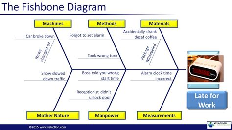 ishikawa diagram cause and effect ishikawa diagram fishbone diagram