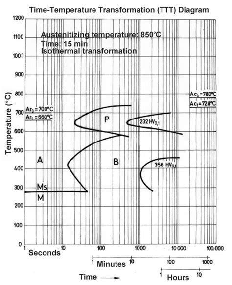 heat treating 5160 heat treating 5160 the aerospace way