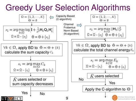Average Running Time Of Linear Search Algorithm Ppt Low Complexity User Selection Algorithms For Multiuser Mimo Systems With Block