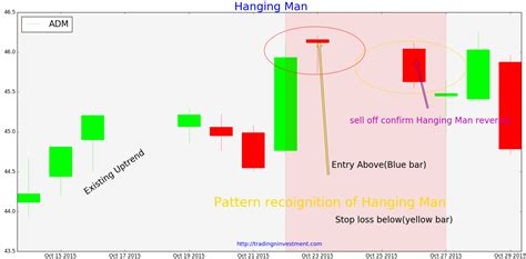 candlestick pattern hanging man how to trade binary options with candlesticks dubai