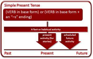 contoh pattern simple present tense rumus simple present tense pengertian fungsi dan contoh