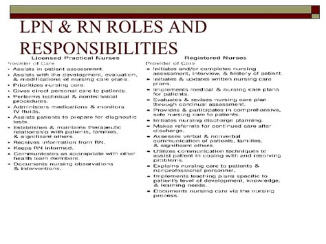 3 enrolled rn duties and responsibilities in hospitals registered nurses image of a