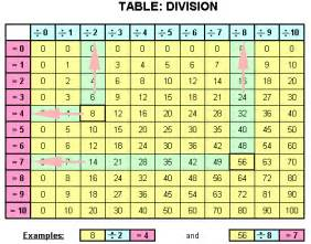 division table our homework help