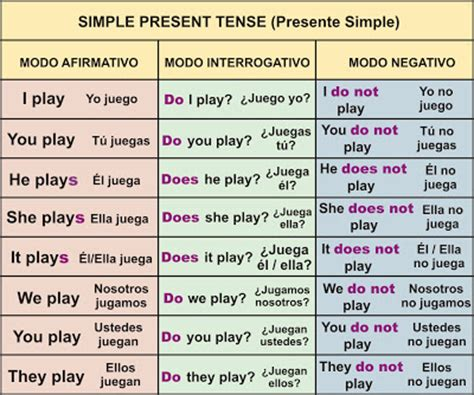 presente continuo o progresivo aprender ingl s f cil presente simple simple present tense aprender ingl 233 s