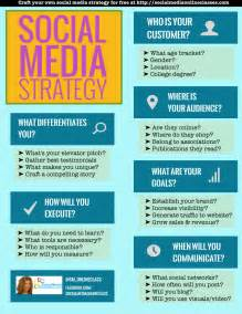 social media plan template social media strategy template develop your social media
