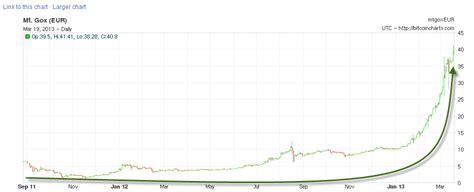 bitcoin euro el bitcoin marca m 225 ximos hist 243 ricos con respecto al euro