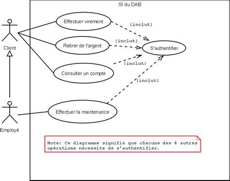 diagramme de cas d utilisation uml exercice corrigé pdf diagramme de cas d utilisation d un distributeur de