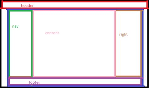 html layout methods css html 3 rows layout with header and footer 100