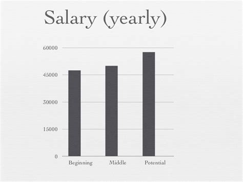 Wedding Planner Salary by 100 Wedding Planner Wedding Planner Salary The 25